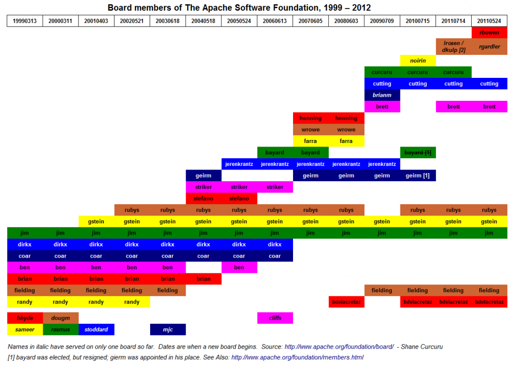 History of directors of the ASF, 1999-2012