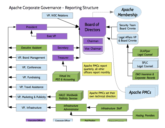 Apache Corporate Reporting Structures