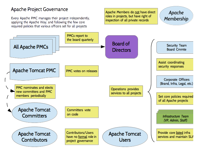 Apache Project Governance